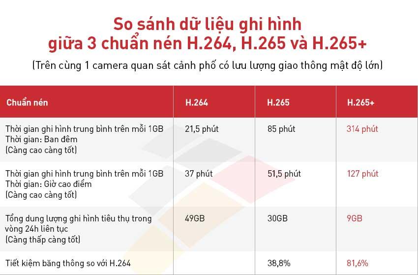 so-sanh-chuan-nen-giua-h264-h265-h265+