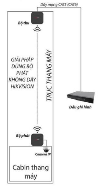 lap-dat-camera-su-dung- thu-phat-khong-day-trong-thang-may